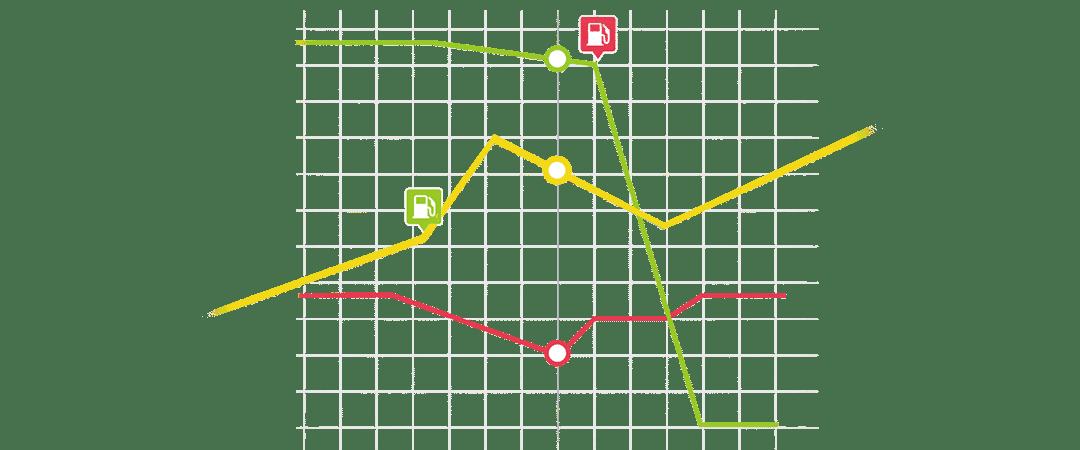 grafički prikazi svih parametara potrošnje goriva