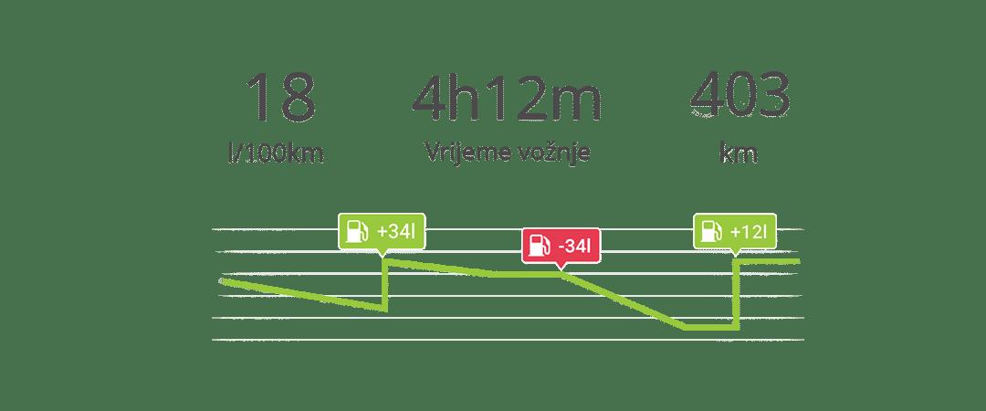 potrošnja goriva na grafičkom prikazu unutar aplikacije