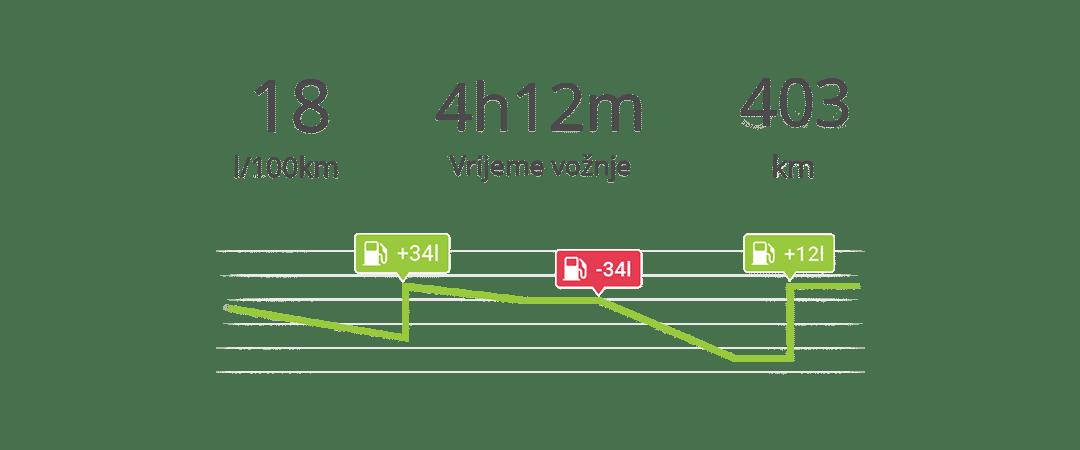 Grafički pregled goriva preko gps-a