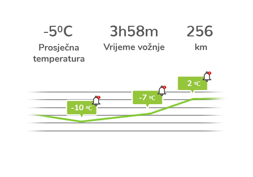 praćenje rashladnih uređaja -  grafički prikaz promejna temperature