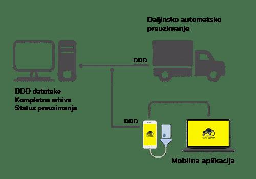daljinsko preuzimanje podataka za digitalni tahograf