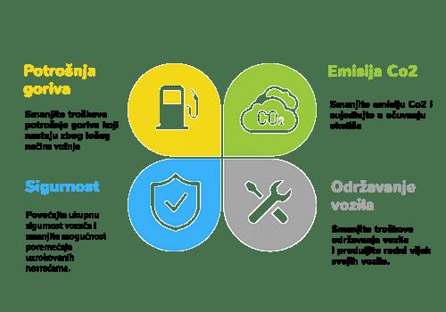 infografika utjecaja eko vožnje