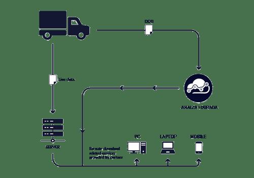 tacho cloud - automatsko preuzimanje, obrada i analiza podataka iz tahografa