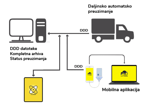 Kompletno rješenje za automatizaciju procesa tahografa